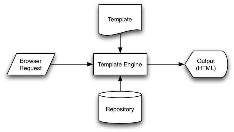 OpenWGA Java CMS OpenWGA Templates - What is web template